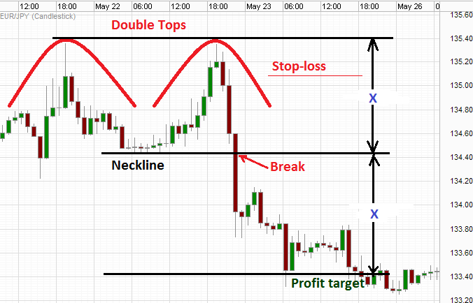 Double pressure forex chart