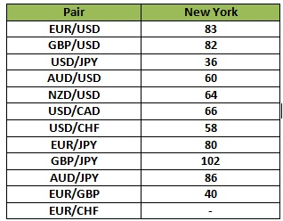 Best Currency Pairs to Trade at What Time or Session?   FXSSI - Forex Sentiment Board