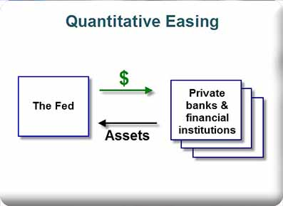 The impact of Quantitative Easing on the USD