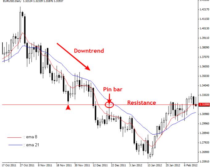 Price action forex signals