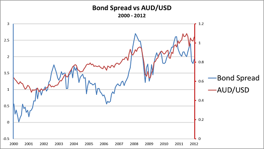 Exchange rate impact on forex investors