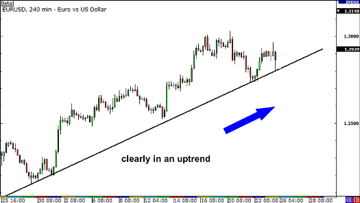 Forex better time entries