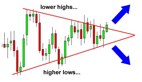 Forex line chart patterns