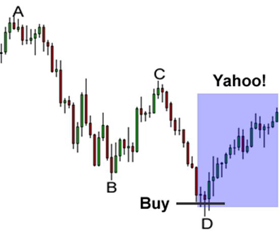Forex harmonic signals