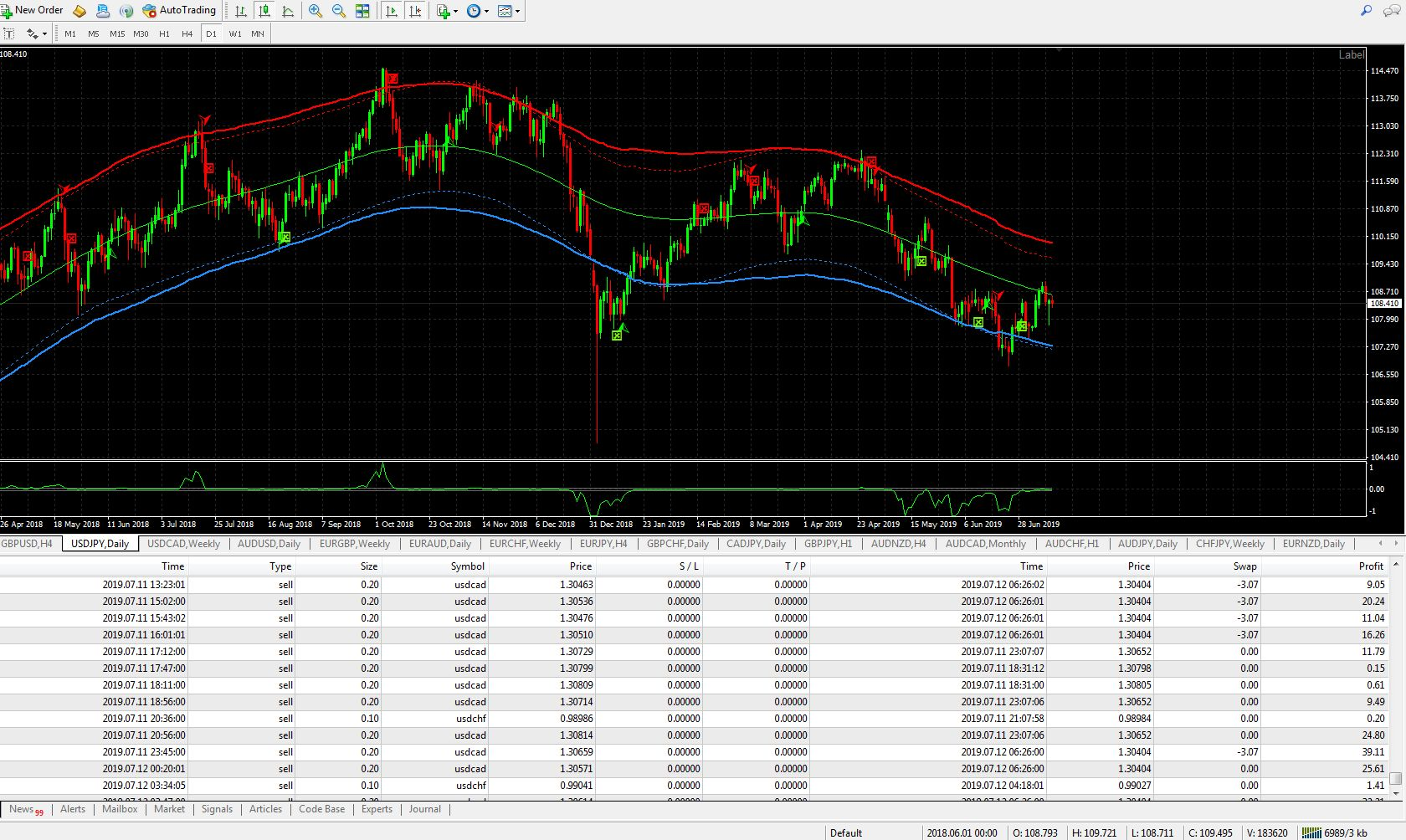 Stock Trading Forex Signals No Repaint Mt4 Indicators